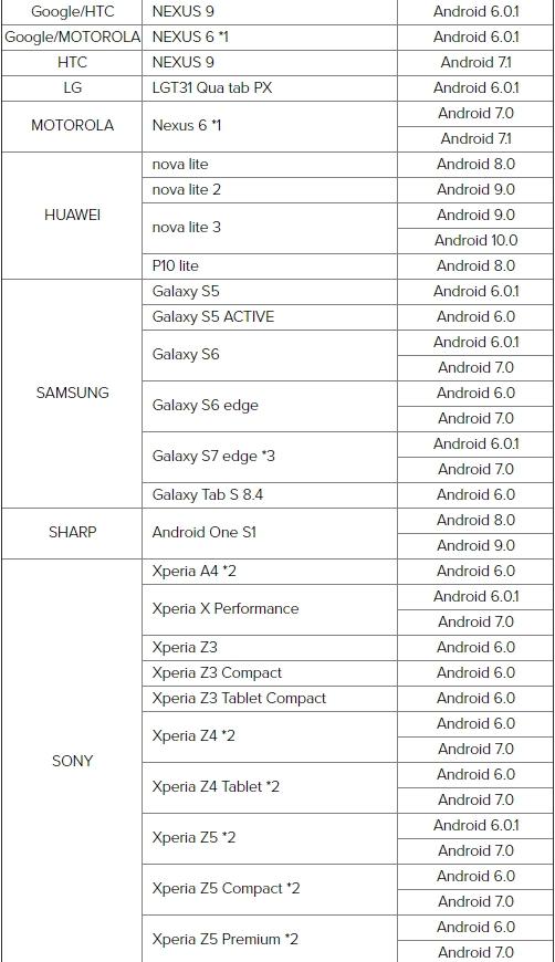 Roland GO MIXER รองรับระบบมือถือ Android