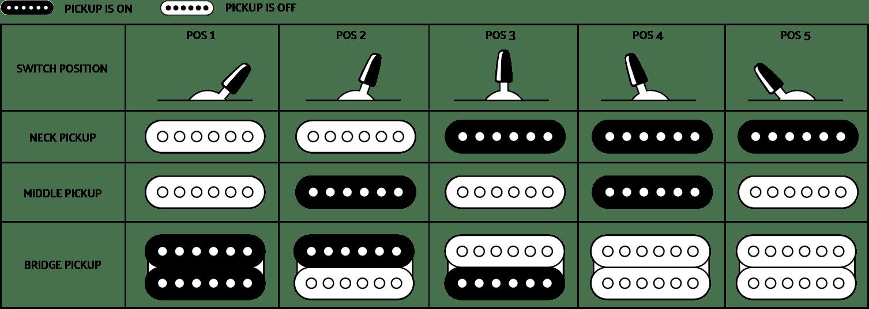 กีต้าร์ Charvel Pro-Mod DK24 HSS 2PT CMระบบ