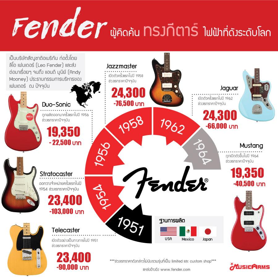 ทรงกีต้าร์ไฟฟ้า Fender